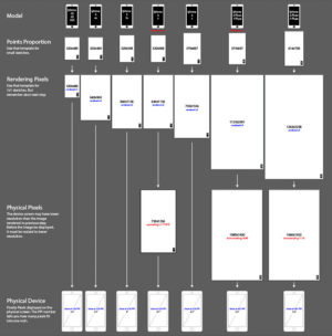 iPhone Resolutions Template